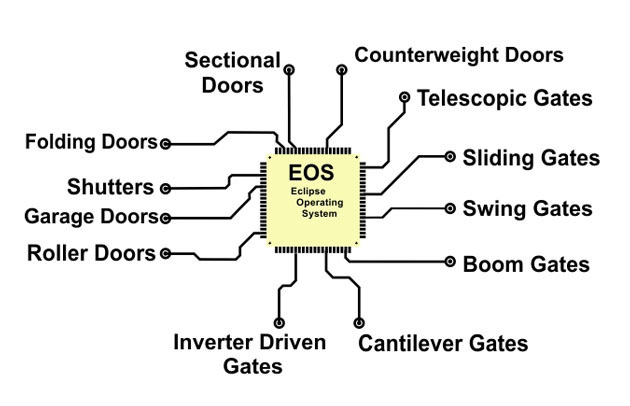 Automatic gates and doors