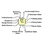 Automatic gate controller